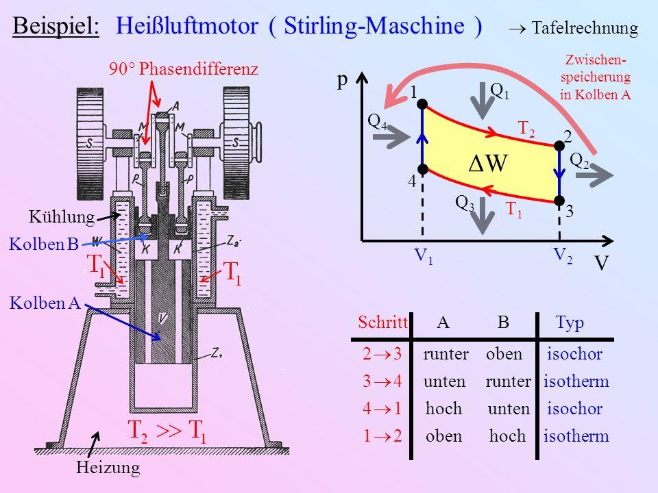 Beispiel: Heißluftmotor ( Stirling-Maschine ) Tafelrechnung Heizung Kühlung 90° Phasendifferenz Kolben A Kolben B p V ΔWΔW T1T1 T2T2 V1V1 V2V2 1 2 3 4 Q1Q1 Q2Q2 Q3Q3 Q4Q4 Zwischen- speicherung in Kolben A 2 3runterobenisochor 3 4untenrunterisotherm 4 1 hoch untenisochor 1 2 obenhochisotherm SchrittABTyp