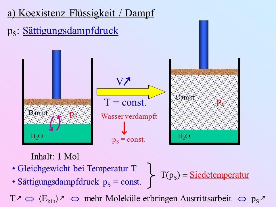 a) Koexistenz Flüssigkeit / Dampf p S : Sättigungsdampfdruck Dampf H2OH2O pSpS V T = const.