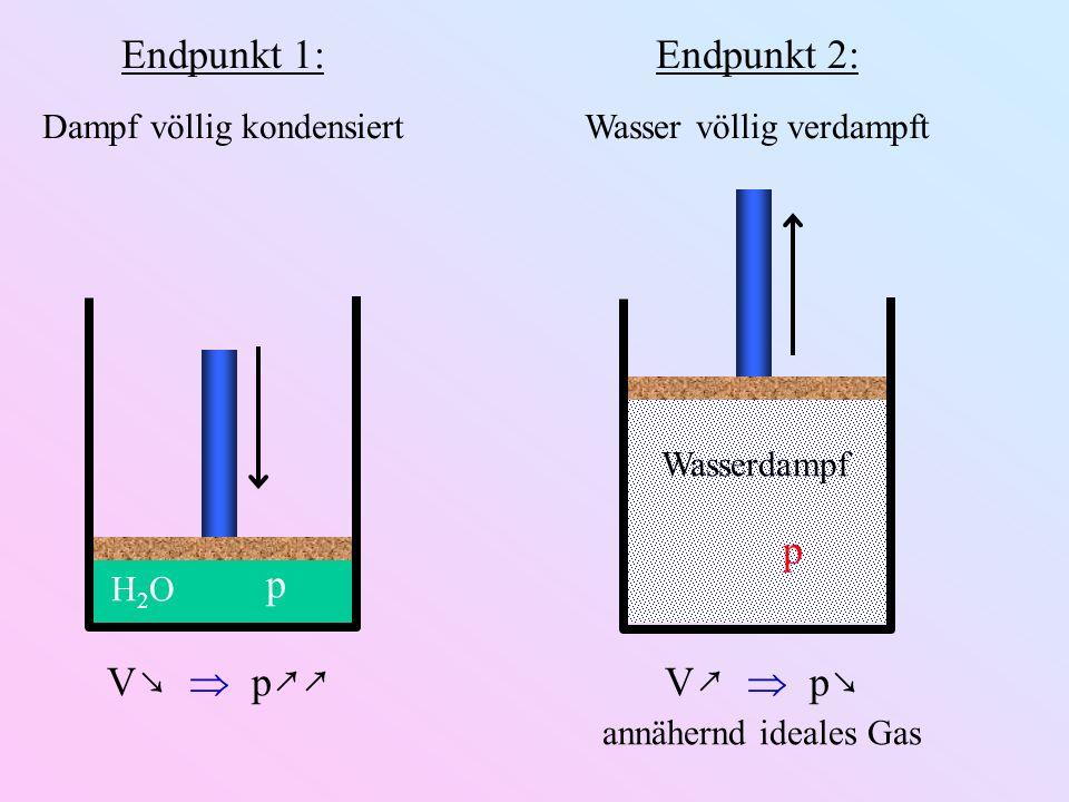 H2OH2O Endpunkt 1: Dampf völlig kondensiert p V p Wasserdampf p Endpunkt 2: Wasser völlig verdampft V p annähernd ideales Gas