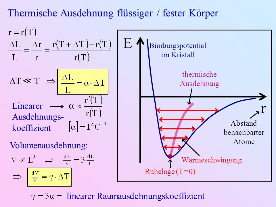 Thermische Ausdehnung flüssiger / fester Körper r E Bindungspotential im Kristall Ruhelage (T = 0) Wärmeschwingung Abstand benachbarter Atome thermische Ausdehnung T T Linearer Ausdehnungs- koeffizient Volumenausdehnung: linearer Raumausdehnungskoeffizient
