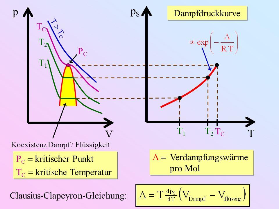 V p T T C TCTC T2T2 T1T1 PCPC Koexistenz Dampf / Flüssigkeit P C kritischer Punkt T C kritische Temperatur P C kritischer Punkt T C kritische Temperatur T pSpS T1T1 T2T2 TCTC Dampfdruckkurve Λ Verdampfungswärme pro Mol Λ Verdampfungswärme pro Mol Clausius-Clapeyron-Gleichung: