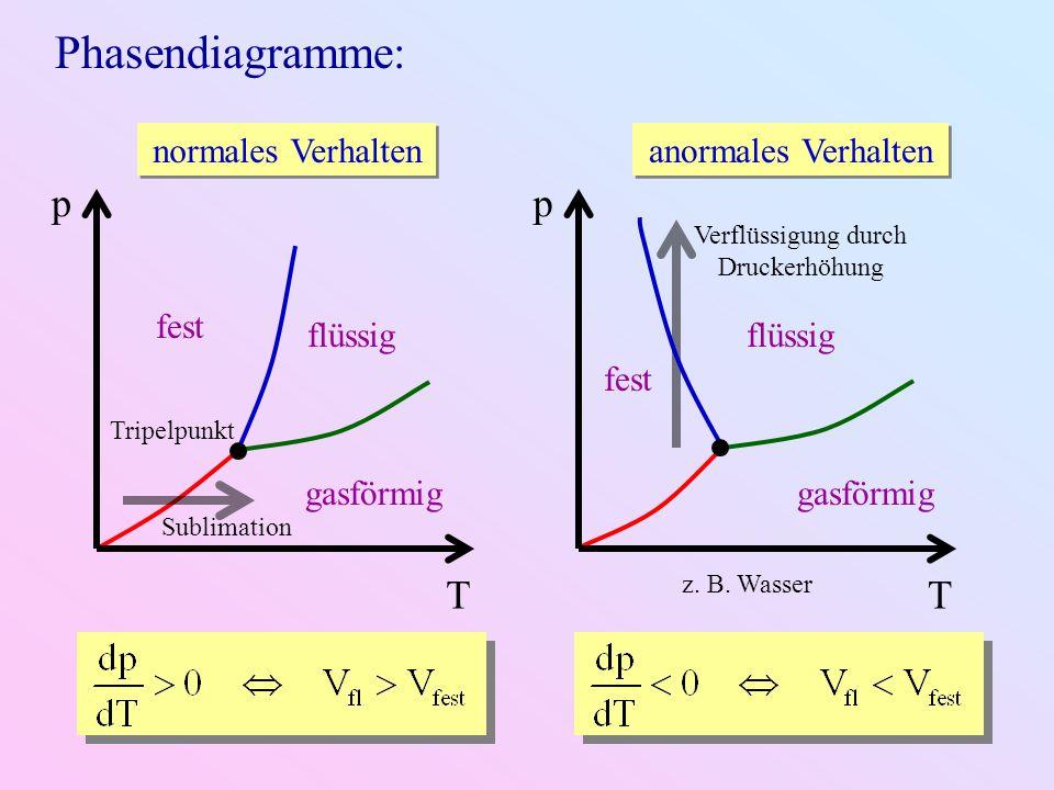 Phasendiagramme: T p normales Verhalten fest flüssig gasförmig Tripelpunkt Sublimation Verflüssigung durch Druckerhöhung T p anormales Verhalten fest flüssig gasförmig z.