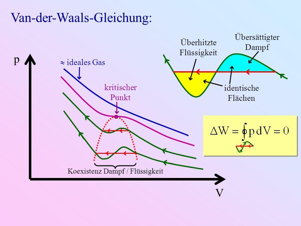 V p Koexistenz Dampf / Flüssigkeit ideales Gas kritischer Punkt Übersättigter Dampf Überhitzte Flüssigkeit identische Flächen