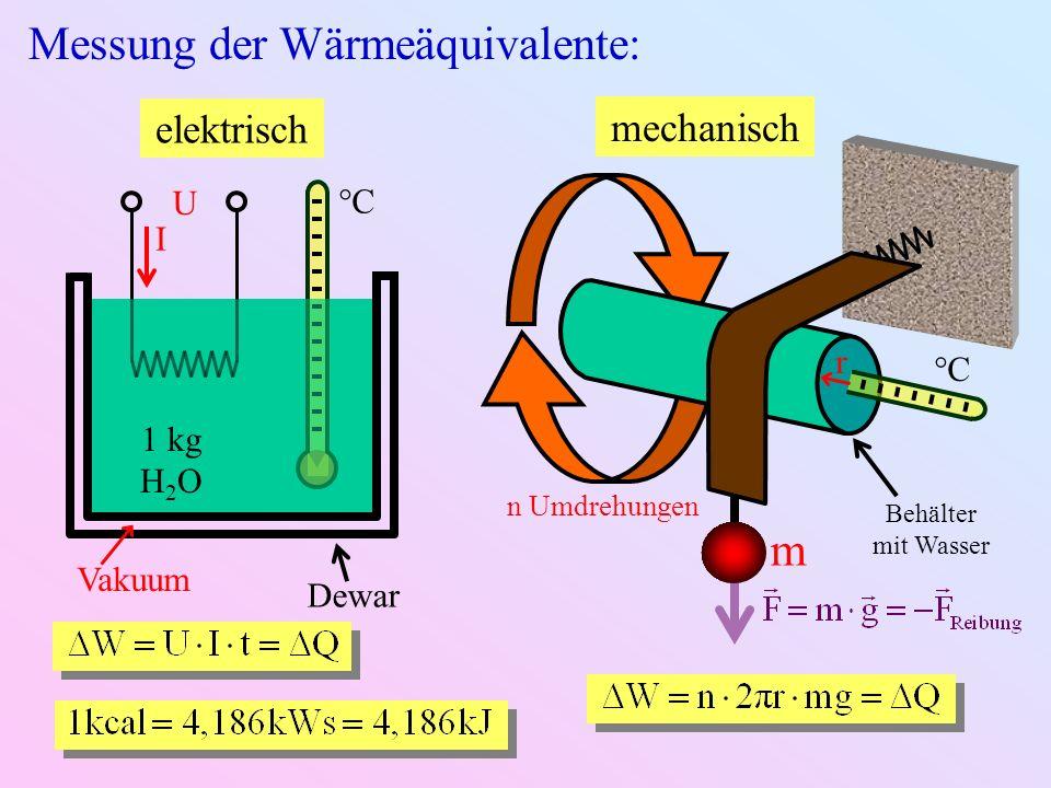 Messung der Wärmeäquivalente: elektrisch U I 1 kg H 2 O Dewar Vakuum °C°C mechanisch °C°C Behälter mit Wasser m r n Umdrehungen