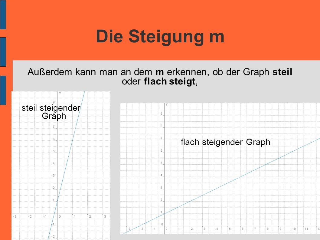 Die Steigung m Außerdem kann man an dem m erkennen, ob der Graph steil oder flach steigt, steil steigender Graph flach steigender Graph