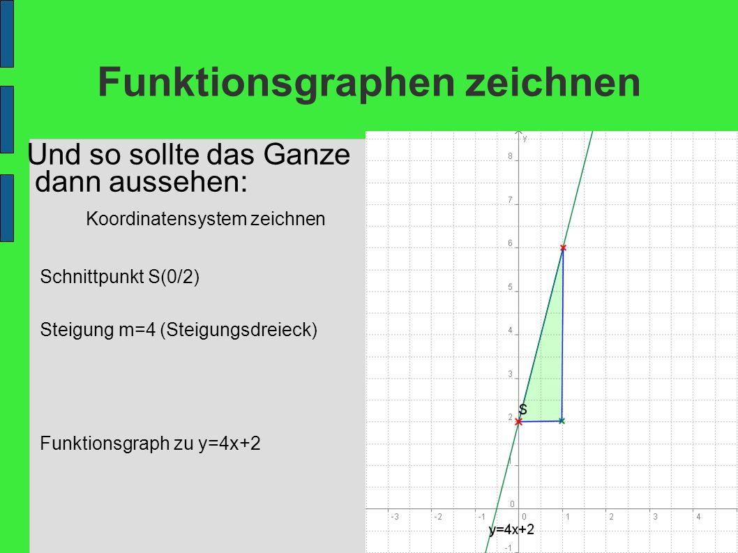 Funktionsgraphen zeichnen Und so sollte das Ganze dann aussehen: Koordinatensystem zeichnen Schnittpunkt S(0/2) Steigung m=4 (Steigungsdreieck) Funkti