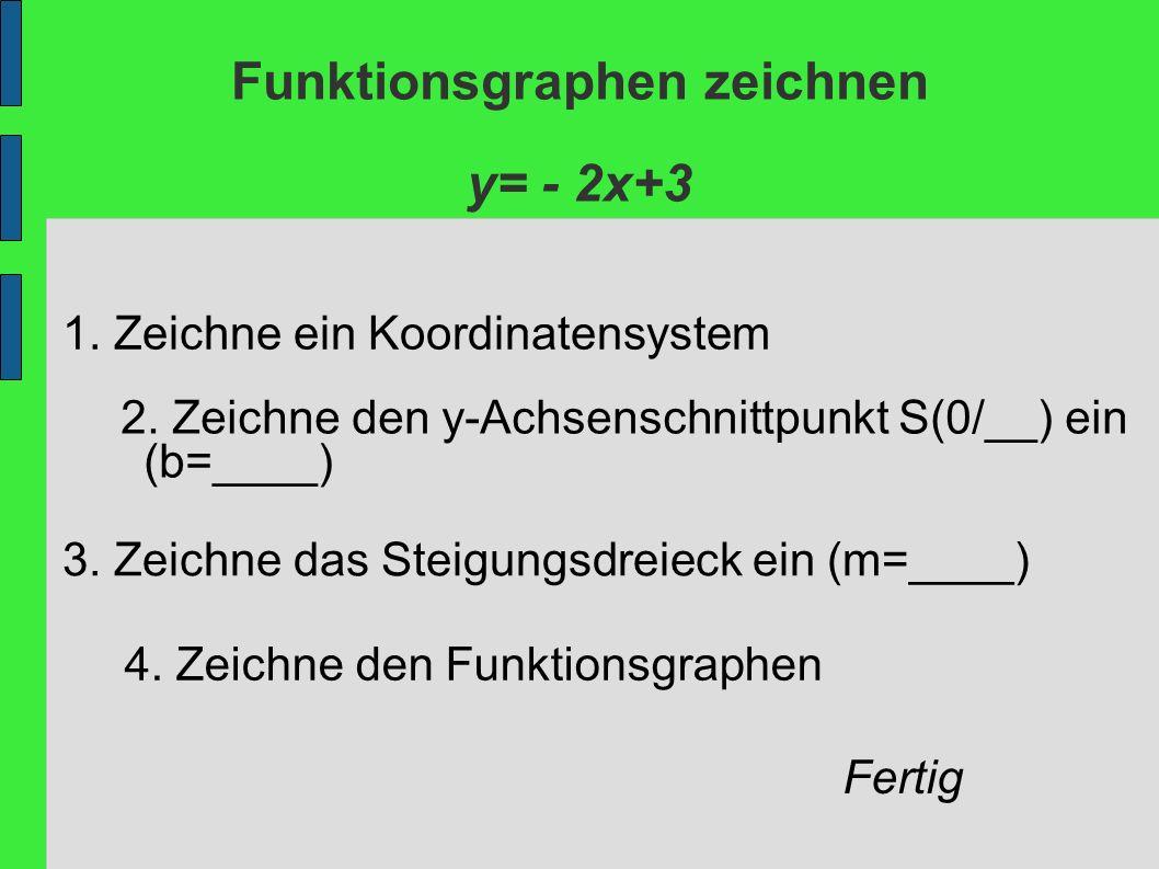 Funktionsgraphen zeichnen Lösung Koordinatensystem zeichnen S (0/3), denn b=3 m= -2 (Achtung negativ: 1 nach rechts und 2 nach unten) Funktionsgraph zu y= - 2x+3
