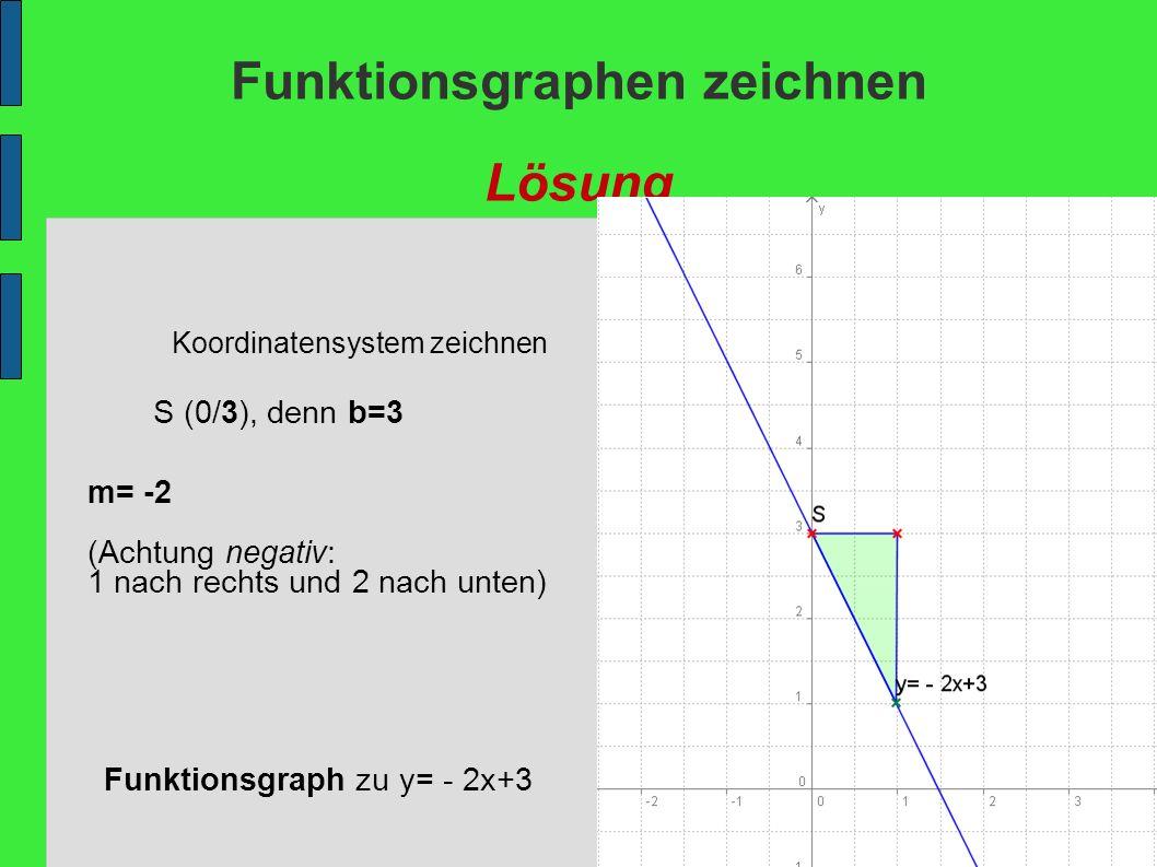 Funktionsgraphen zeichnen Lösung Koordinatensystem zeichnen S (0/3), denn b=3 m= -2 (Achtung negativ: 1 nach rechts und 2 nach unten) Funktionsgraph z