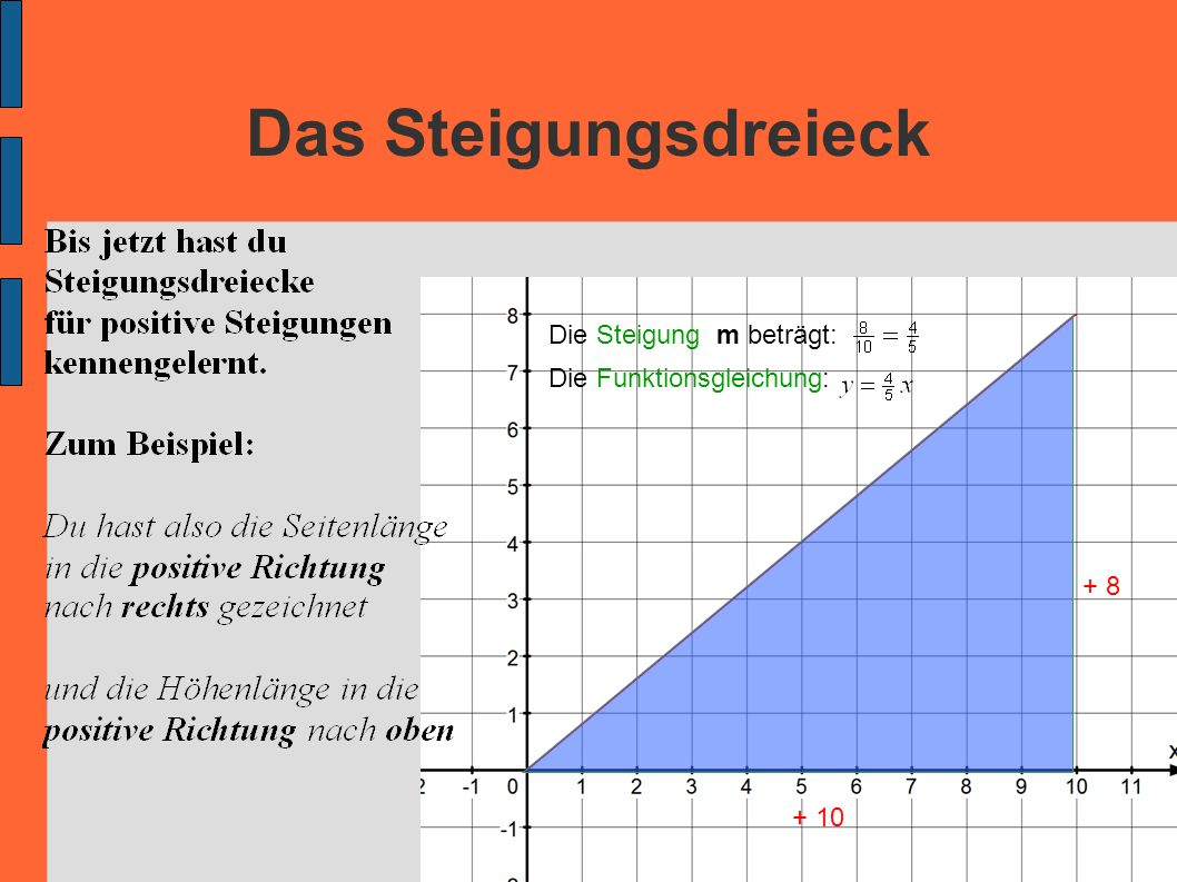 Das Steigungsdreieck + 10 + 8 Die Steigung m beträgt: Die Funktionsgleichung: