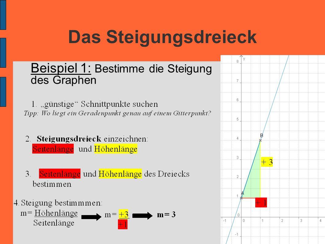 Das Steigungsdreieck Beispiel 1: Bestimme die Steigung des Graphen