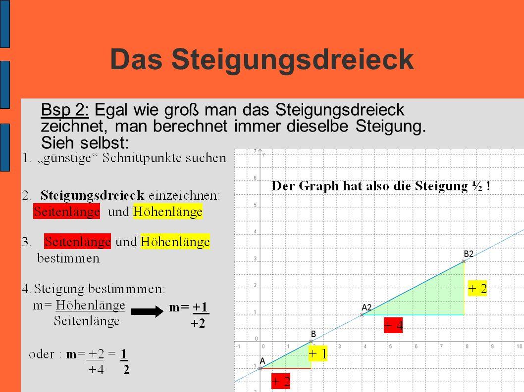 Das Steigungsdreieck Bsp 2: Egal wie groß man das Steigungsdreieck zeichnet, man berechnet immer dieselbe Steigung. Sieh selbst: