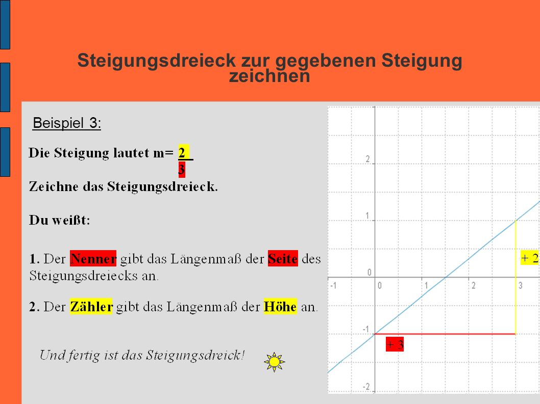 Steigungsdreieck zur gegebenen Steigung zeichnen Beispiel 3: