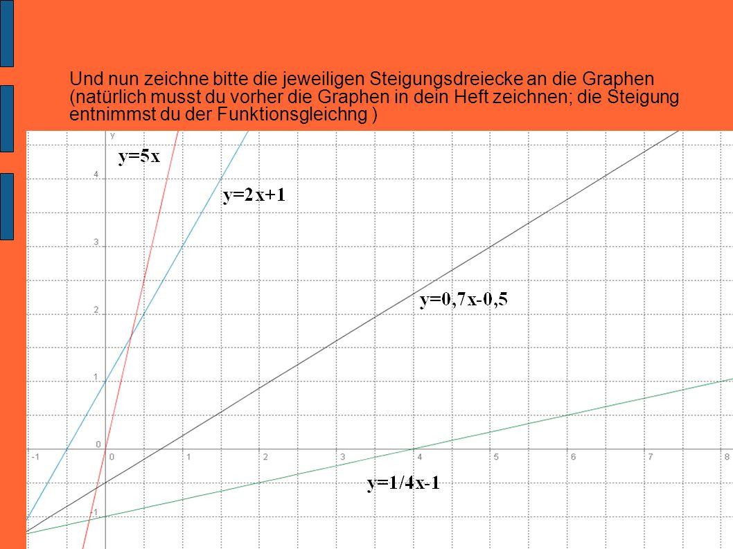 Und nun zeichne bitte die jeweiligen Steigungsdreiecke an die Graphen (natürlich musst du vorher die Graphen in dein Heft zeichnen; die Steigung entnimmst du der Funktionsgleichng )