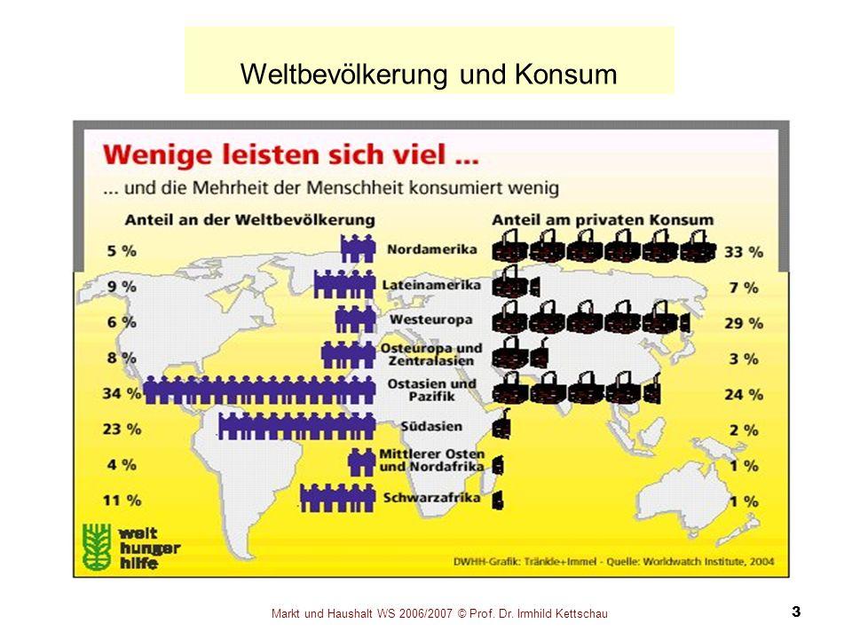 Markt und Haushalt WS 2006/2007 © Prof. Dr. Irmhild Kettschau 3 Weltbevölkerung und Konsum
