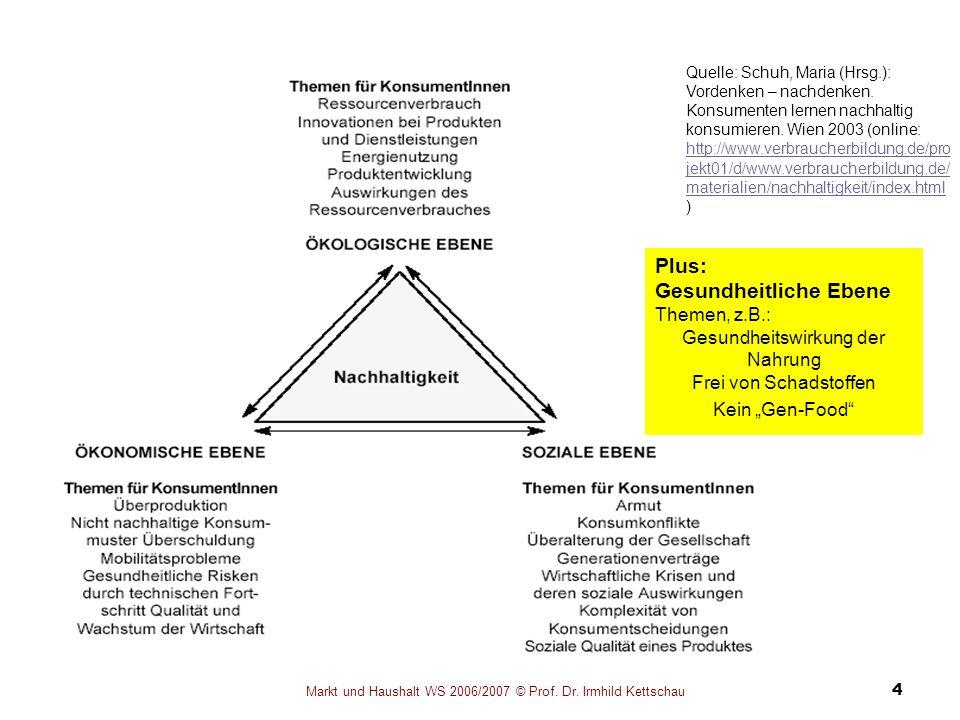 Markt und Haushalt WS 2006/2007 © Prof. Dr. Irmhild Kettschau 4 Quelle: Schuh, Maria (Hrsg.): Vordenken – nachdenken. Konsumenten lernen nachhaltig ko