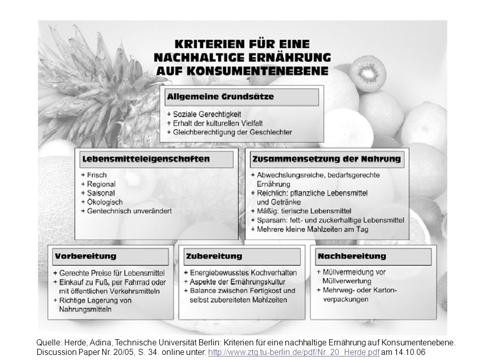 Markt und Haushalt WS 2006/2007 © Prof. Dr. Irmhild Kettschau 5 Quelle: Herde, Adina, Technische Universität Berlin: Kriterien für eine nachhaltige Er
