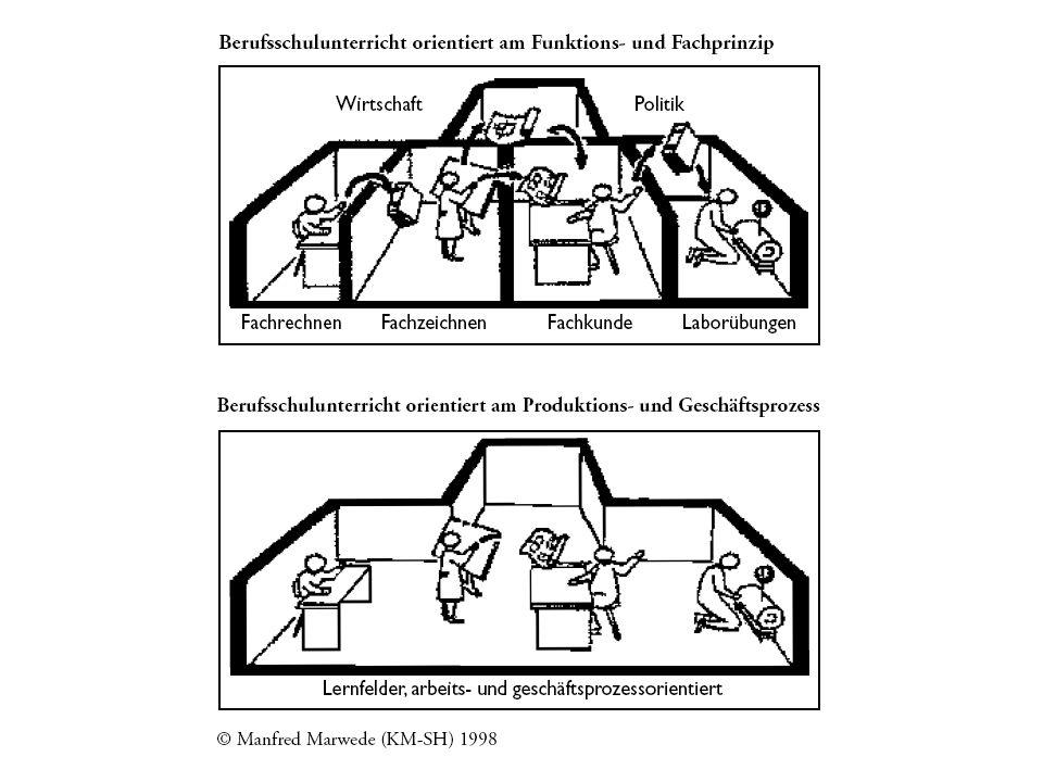 Zielebenen des Lernfeldkonzeptes Arbeits- und Geschäftsprozessorientierung (Auftragsorientiertes Lernen) Ganzheitlichkeit (Work and Life) Selbst organisiertes Lernen Berufliche Handlungsfähigkeit / Gestaltungskompetenz