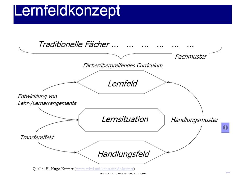 Quelle: H.-Hugo Kremer (www.wiwi.uni-konstanz.de/kremer)www.wiwi.uni-konstanz.de/kremer