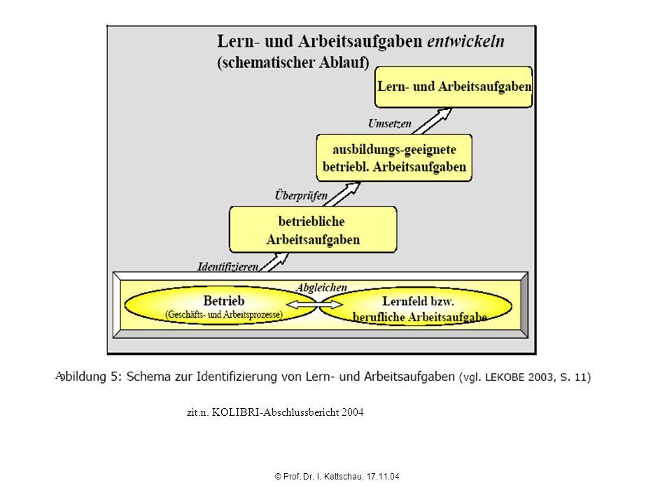 © Prof. Dr. I. Kettschau, 17.11.04 A zit.n. KOLIBRI-Abschlussbericht 2004