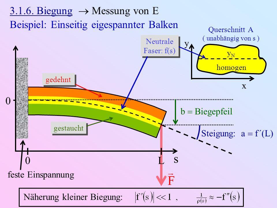 Beispiel: Einseitig eigespannter Balken Querschnitt A ( unabhängig von s ) x y homogen s gedehnt gestaucht yNyN 0 feste Einspannung Neutrale Faser: f(