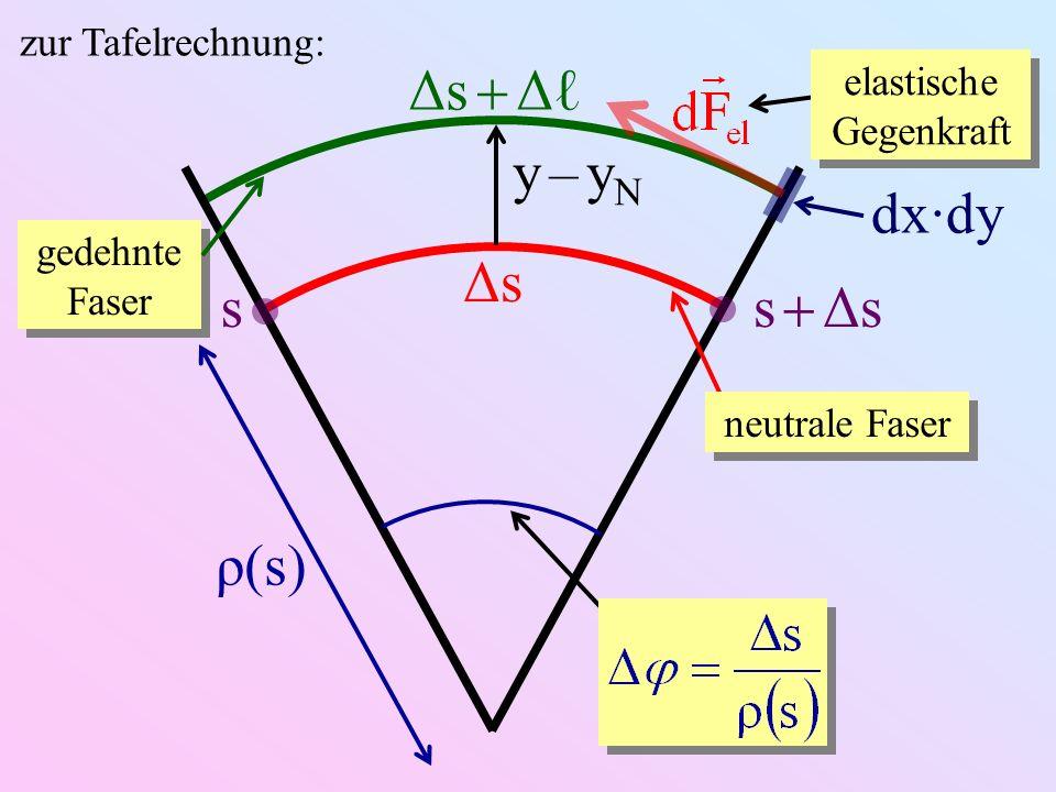neutrale Faser s s Δs ρ(s) ΔsΔs Δs Δ gedehnte Faser y – yNy – yN dx·dy elastische Gegenkraft zur Tafelrechnung: