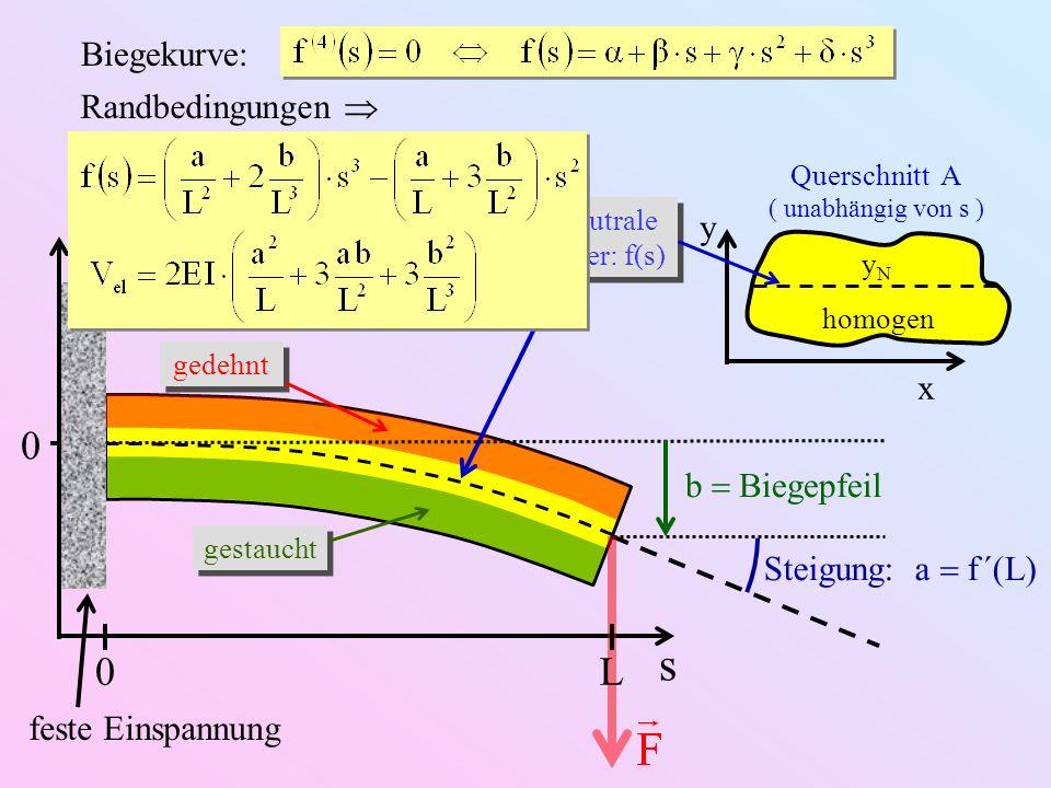 feste Einspannung Querschnitt A ( unabhängig von s ) x y homogen s gedehnt gestaucht yNyN 0 Neutrale Faser: f(s) Steigung: a f ´(L) 0L b Biegepfeil Ra