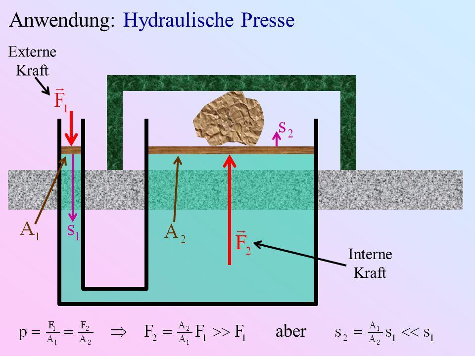 Anwendung: Hydraulische Presse Externe Kraft Interne Kraft aber