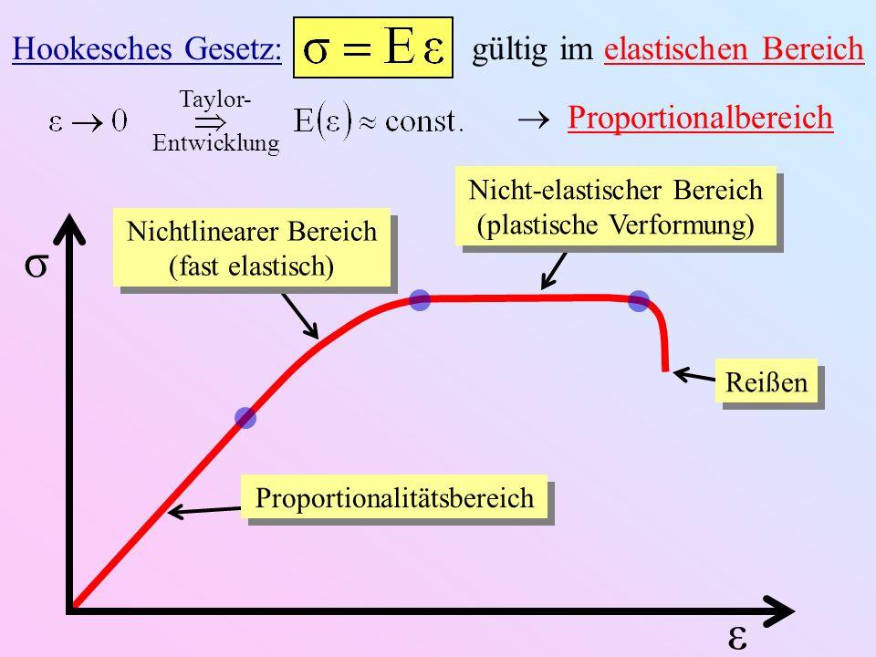 ε σ Proportionalitätsbereich Nichtlinearer Bereich (fast elastisch) Nicht-elastischer Bereich (plastische Verformung) Reißen Hookesches Gesetz: gültig