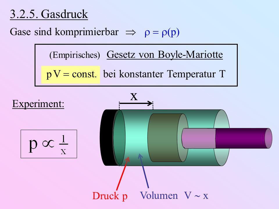 3.2.5. Gasdruck Gase sind komprimierbar p (Empirisches) Gesetz von Boyle-Mariotte p V const. bei konstanter Temperatur T x Druck p Volumen V x Experim