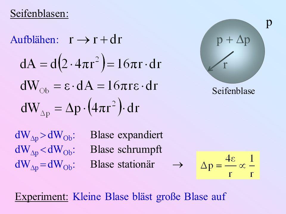 Seifenblasen: r p p Seifenblase Aufblähen: dW p dW Ob :Blase expandiert dW p dW Ob :Blase schrumpft dW p dW Ob :Blase stationär Experiment: Kleine Bla