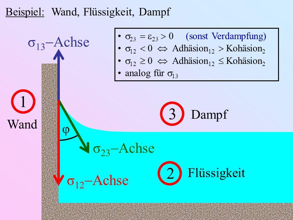 Beispiel: Wand, Flüssigkeit, Dampf 1 Wand 2 Flüssigkeit 3 Dampf σ 13 Achse σ 12 Achse σ 23 Achse φ 23 23 0 (sonst Verdampfung) 12 0 Adhäsion 12 Kohäsi
