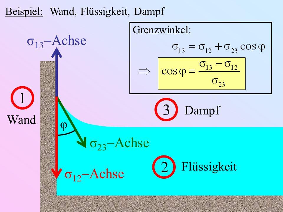 Beispiel: Wand, Flüssigkeit, Dampf 1 Wand 2 Flüssigkeit 3 Dampf σ 13 Achse σ 12 Achse σ 23 Achse φ Grenzwinkel:
