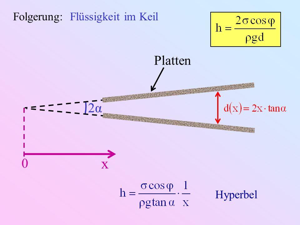 2α2α Folgerung: Flüssigkeit im Keil Platten x 0 Hyperbel
