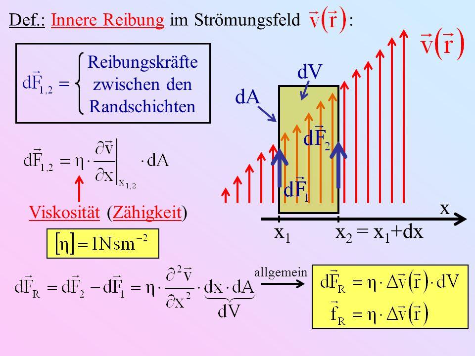 dV x x1x1 x 2 = x 1 +dx dA Def.: Innere Reibung im Strömungsfeld : Reibungskräfte zwischen den Randschichten allgemein Viskosität (Zähigkeit)