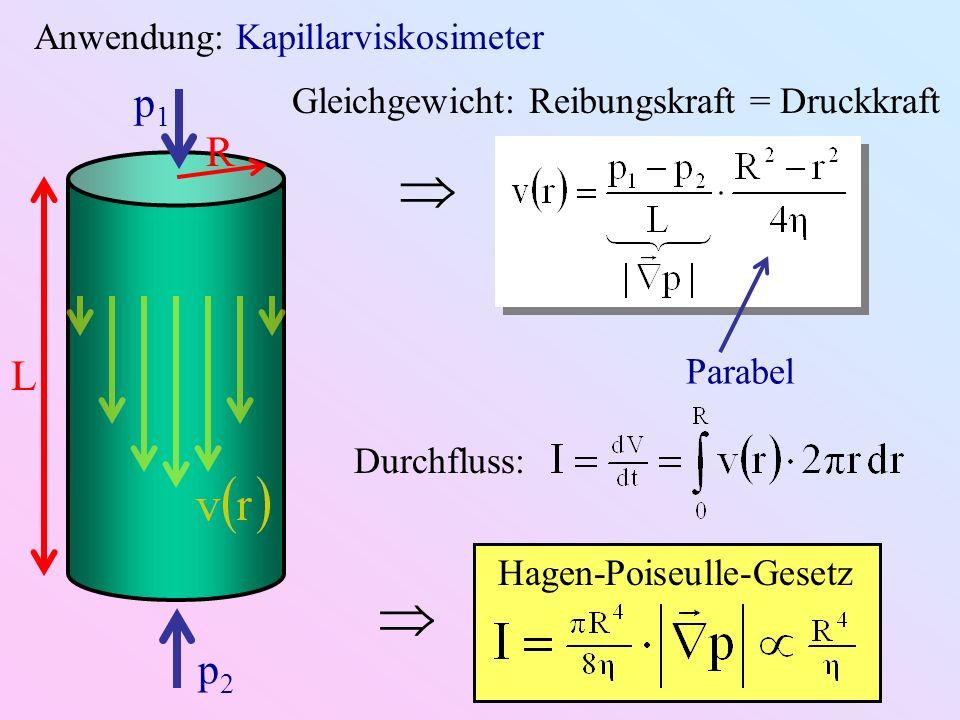 Anwendung: Kapillarviskosimeter R p1p1 p2p2 L Gleichgewicht: Reibungskraft = Druckkraft Parabel Durchfluss: Hagen-Poiseulle-Gesetz