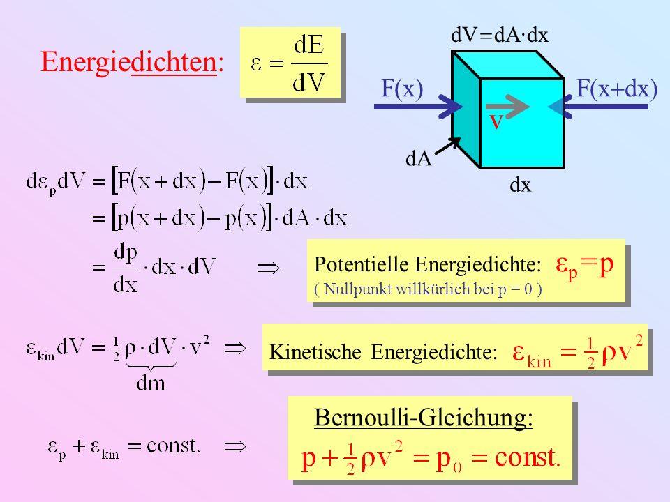 Energiedichten: dx dA dV dA·dx F(x) F(x dx) v Potentielle Energiedichte: ε p = p ( Nullpunkt willkürlich bei p = 0 ) Potentielle Energiedichte: ε p =