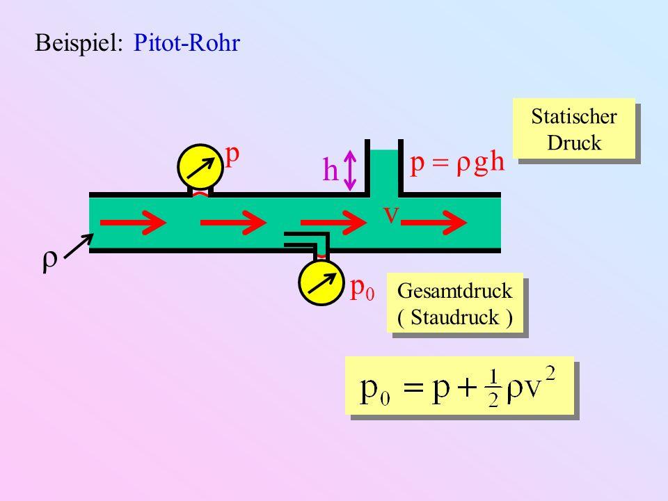 Beispiel: Pitot-Rohr p p0p0 v ρ h p ρ g h Statischer Druck Gesamtdruck ( Staudruck )