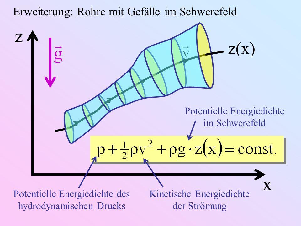 Erweiterung: Rohre mit Gefälle im Schwerefeld z x z(x) Potentielle Energiedichte im Schwerefeld Potentielle Energiedichte des hydrodynamischen Drucks