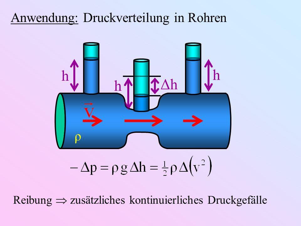 Anwendung: Druckverteilung in Rohren ρ h h h ΔhΔh Reibung zusätzliches kontinuierliches Druckgefälle
