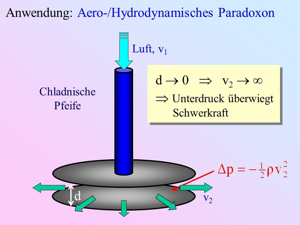 Anwendung: Aero-/Hydrodynamisches Paradoxon d Luft, v 1 v2v2 d 0 v 2 Unterdruck überwiegt Schwerkraft Chladnische Pfeife