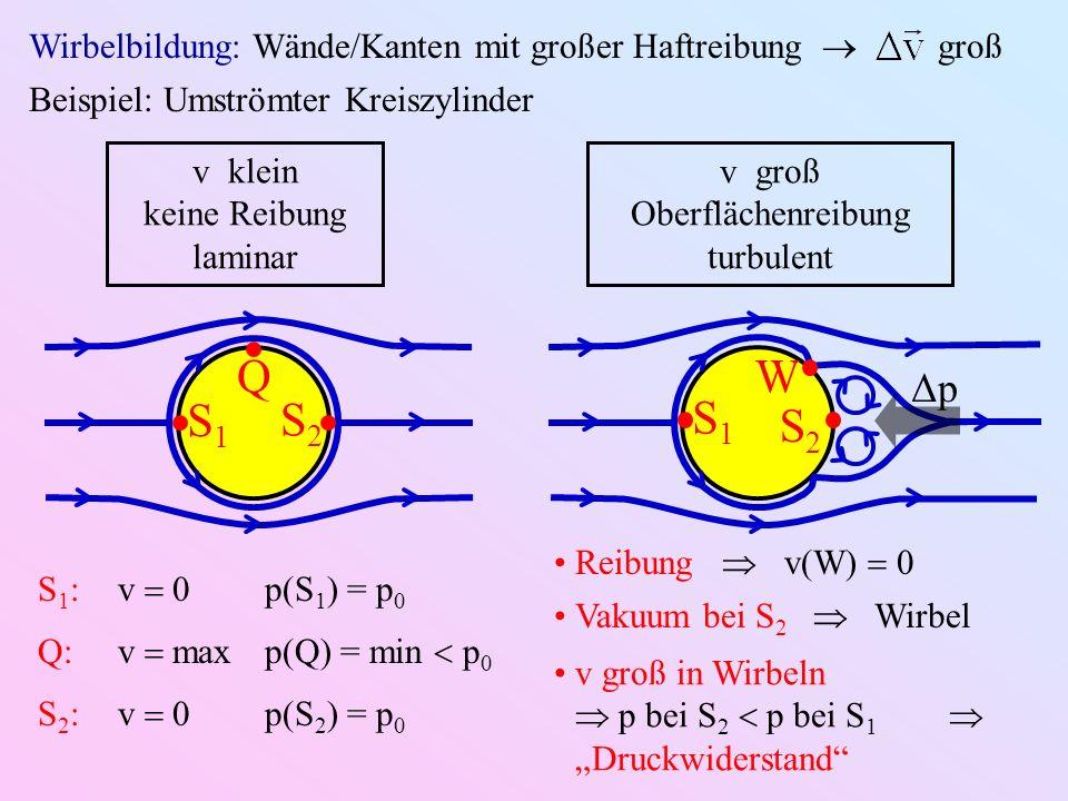 Wirbelbildung: Wände/Kanten mit großer Haftreibung groß v klein keine Reibung laminar v groß Oberflächenreibung turbulent S1S1 S2S2 Q S1S1 S2S2 W ΔpΔp