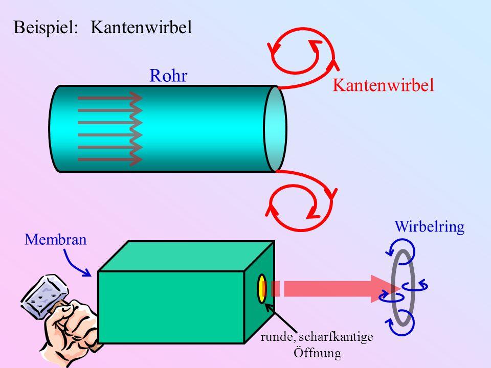 Beispiel: Kantenwirbel Rohr Kantenwirbel Membran runde, scharfkantige Öffnung Wirbelring