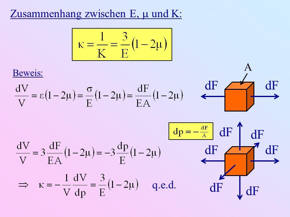 Zusammenhang zwischen E, und K: Beweis: dF A q.e.d.