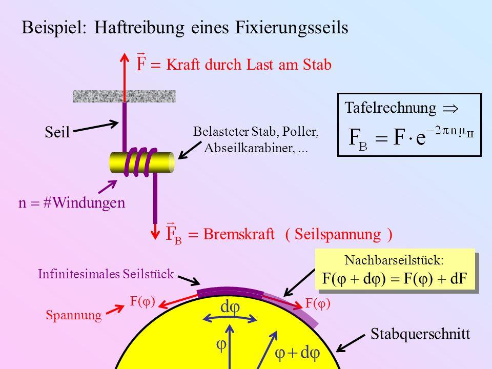 Bremskraft ( Seilspannung ) Beispiel: Haftreibung eines Fixierungsseils Belasteter Stab, Poller, Abseilkarabiner,... n Windungen Seil Kraft durch Last