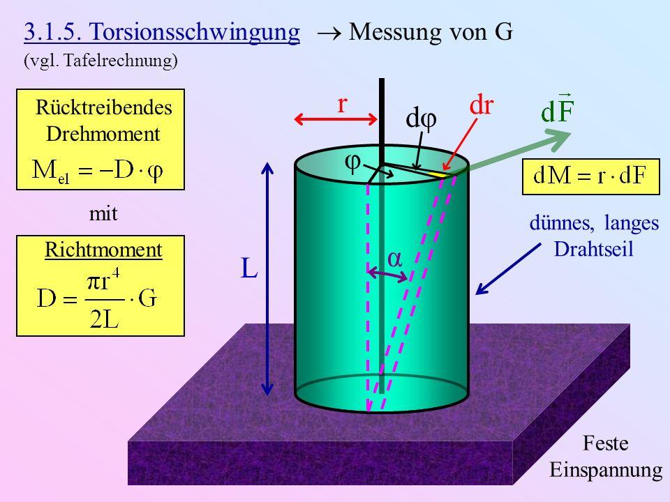 L r Feste Einspannung dünnes, langes Drahtseil φ dφ dr α 3.1.5. Torsionsschwingung Messung von G (vgl. Tafelrechnung) Rücktreibendes Drehmoment Richtm