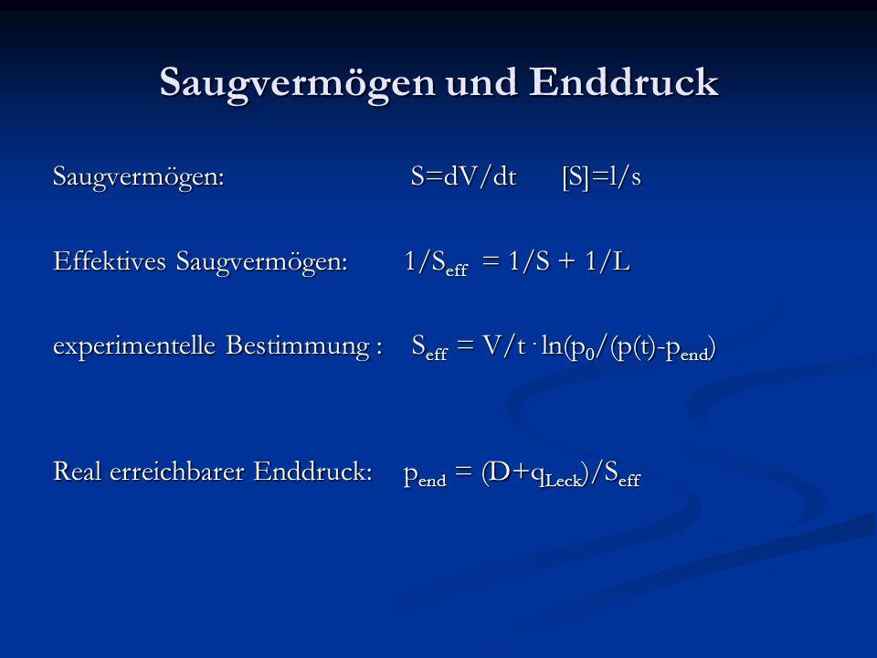 Saugvermögen und Enddruck Saugvermögen: S=dV/dt [S]=l/s Effektives Saugvermögen: 1/S eff = 1/S + 1/L experimentelle Bestimmung : S eff = V/t.