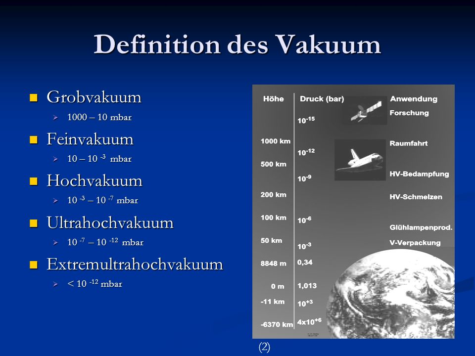 Anwendungsbeispiele verschiedener Vakua Industrie: Industrie: Feinvakuum: - Trocknung von Kunststoffen Feinvakuum: - Trocknung von Kunststoffen - Gefriertrocknung - Herstellung von Glühbirnen Hochvakuum: - Produktion von Elektronenröhren Hochvakuum: - Produktion von Elektronenröhren - Kristallherstellung Ultrahochvakuum: - Aufdampfen Ultrahochvakuum: - Aufdampfen - Zerstäuben von Metallen - Zerstäuben von Metallen Forschung: Forschung: Hochvakuum: - Massenspektroskopie Hochvakuum: - Massenspektroskopie - Elektronenmikroskopie - Elektronenmikroskopie Ultrahochvakuum: - Tieftemperaturforschung Ultrahochvakuum: - Tieftemperaturforschung - Oberflächenphysik - Oberflächenphysik - Teilchenbeschleuniger - Teilchenbeschleuniger - Weltraumsimulation