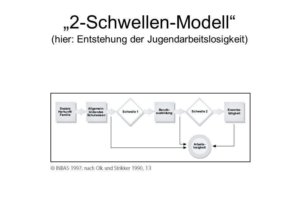 2-Schwellen-Modell (hier: Entstehung der Jugendarbeitslosigkeit)