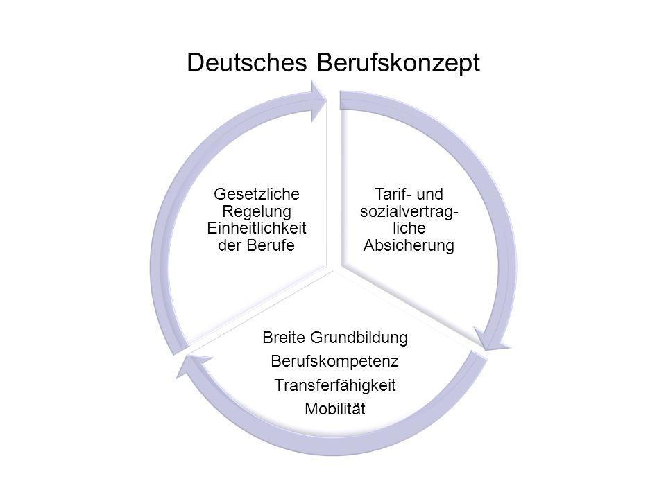 Deutsches Berufskonzept Tarif- und sozialvertrag- liche Absicherung Breite Grundbildung Berufskompetenz Transferfähigkeit Mobilität Gesetzliche Regelu