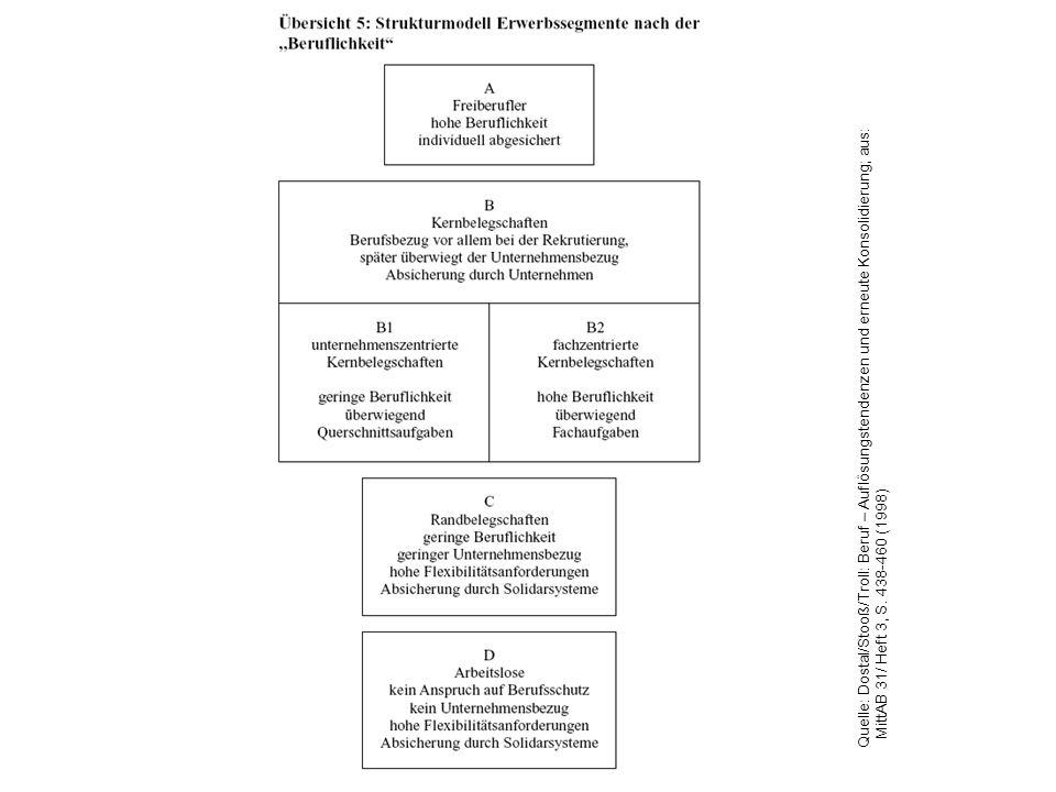 Quelle: Dostal/Stooß/Troll: Beruf – Auflösungstendenzen und erneute Konsolidierung; aus: MittAB 31/ Heft 3, S. 438-460 (1998)